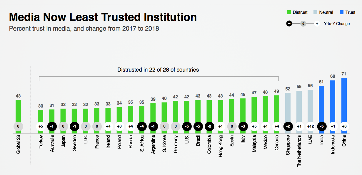 public trust in media in different countries
