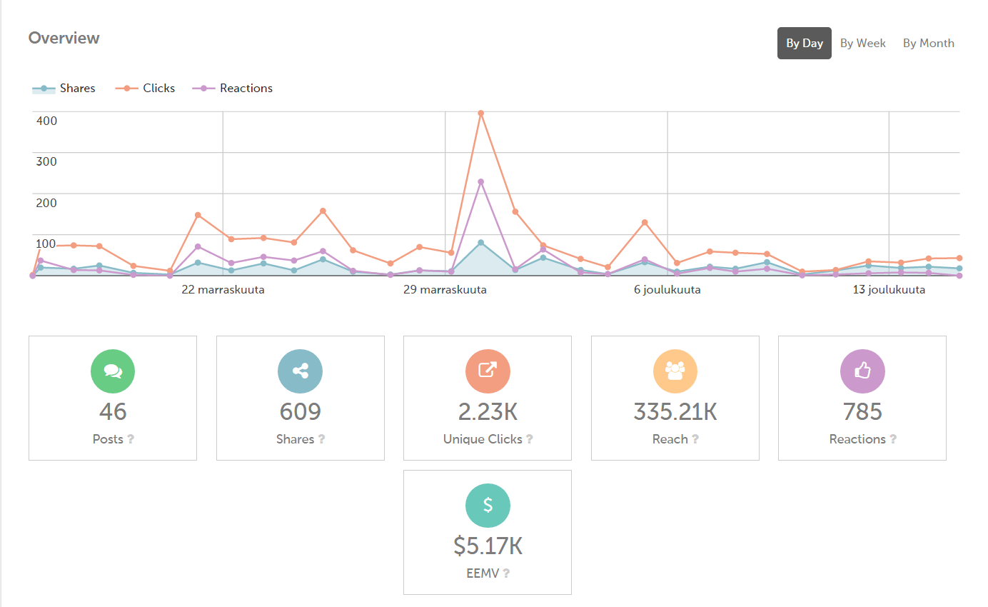smart app dashboard