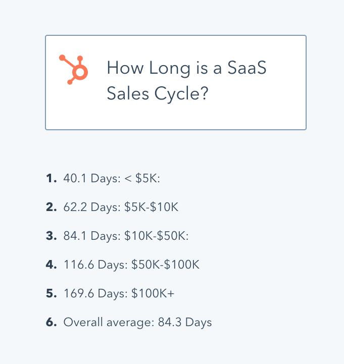saas sales cycle length