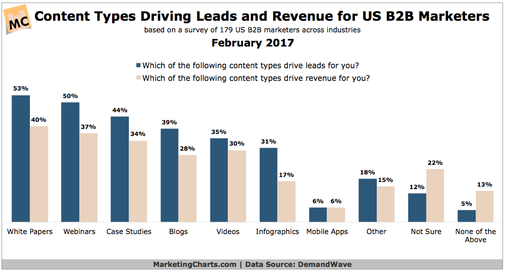 types of content that drive leads and revenue