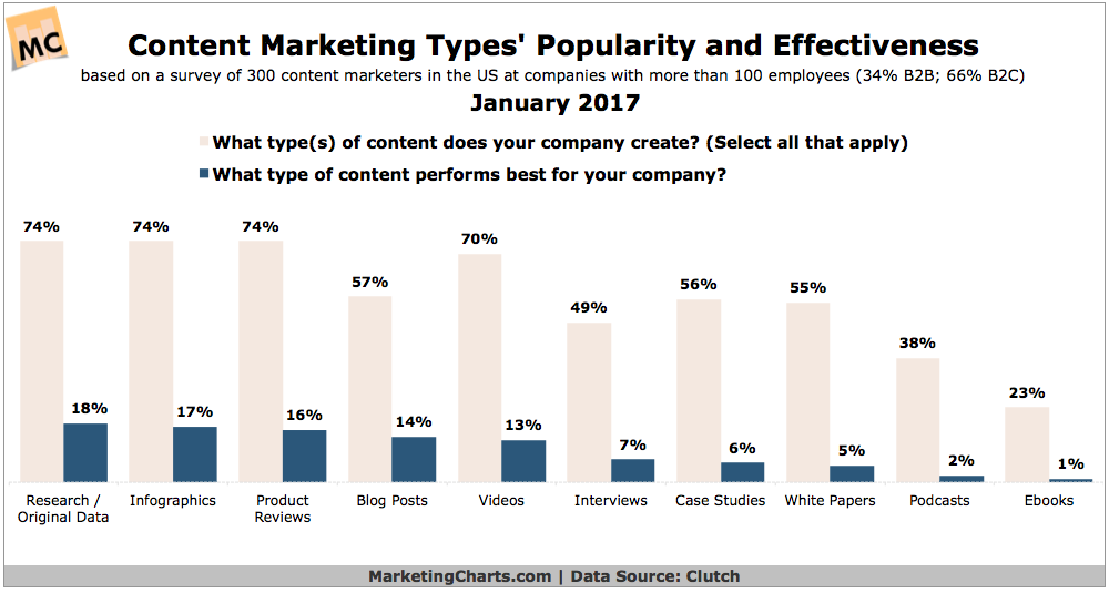 popularity and effectiveness of different types of content