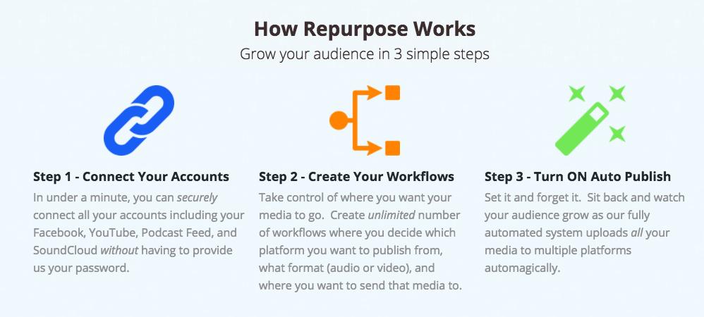 how repurposing content works