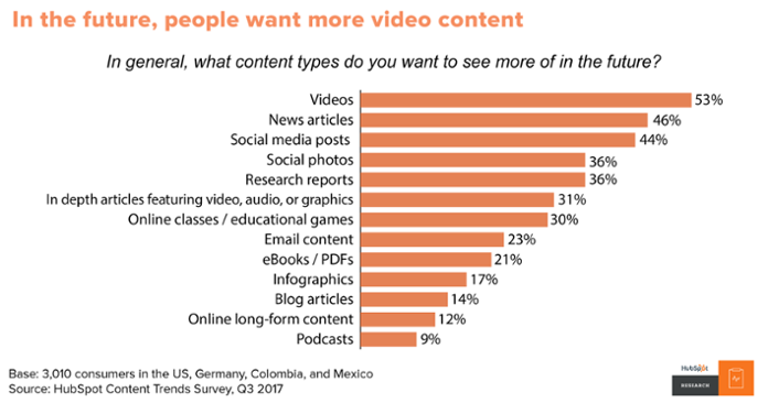 what type of content do people want
