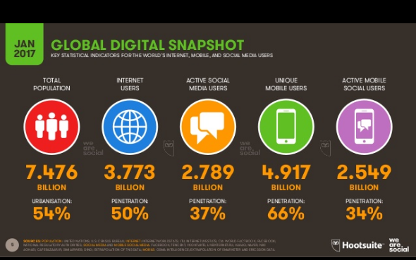 global digital snapshot January 2017