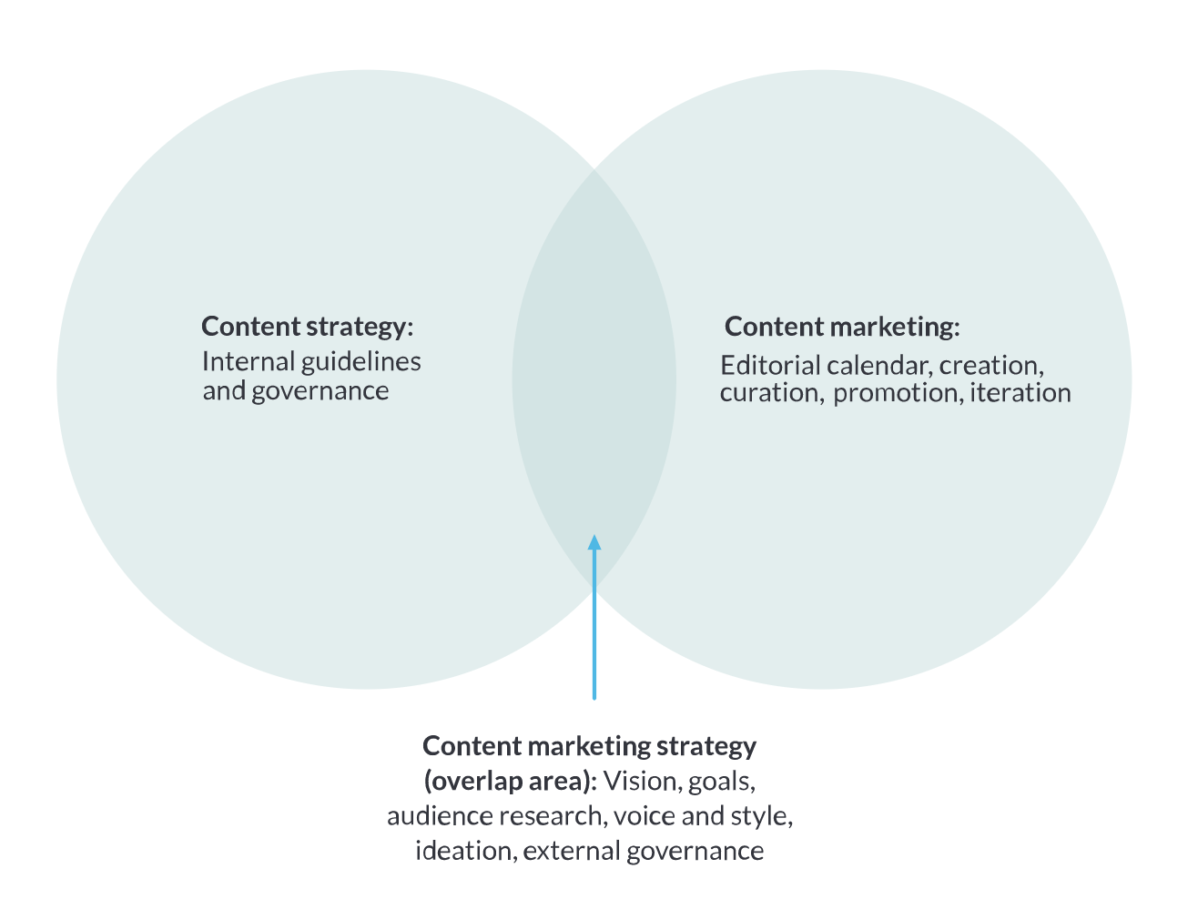 moz content marketing strategy