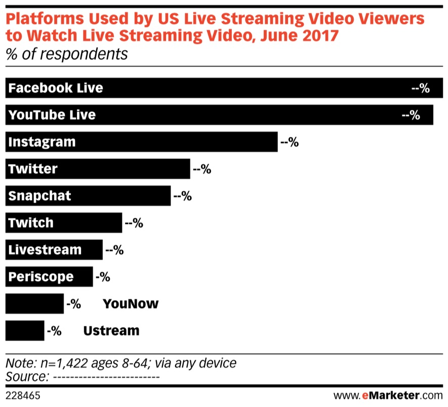 most popular platforms for live streaming