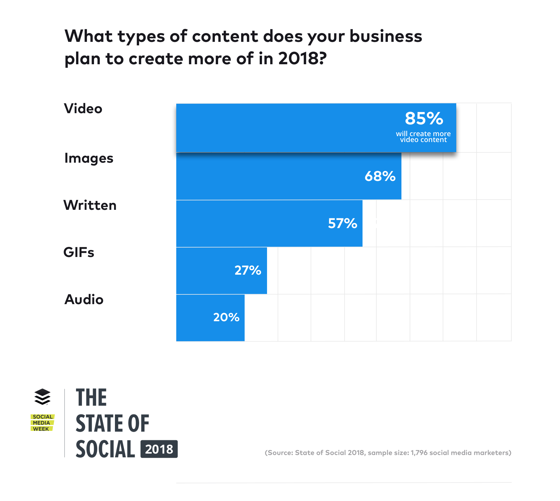 what types of content does your business plan to create more of