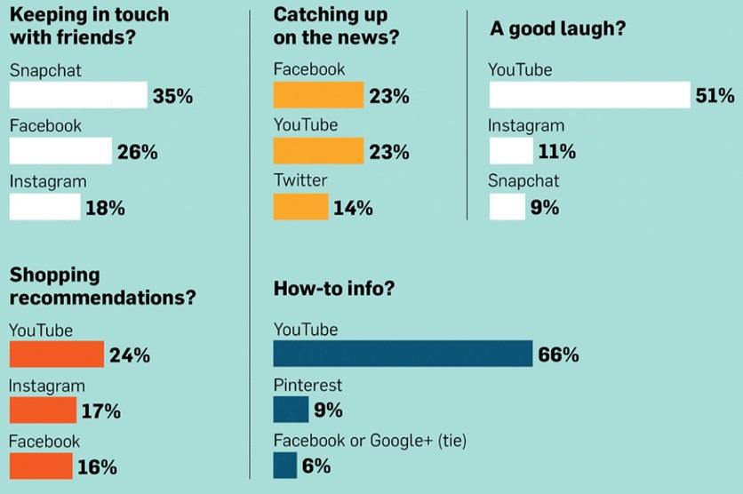 generation z social media survey