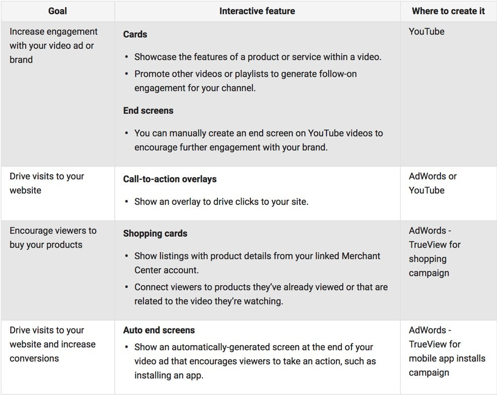 interactive video advertisement options in youtube