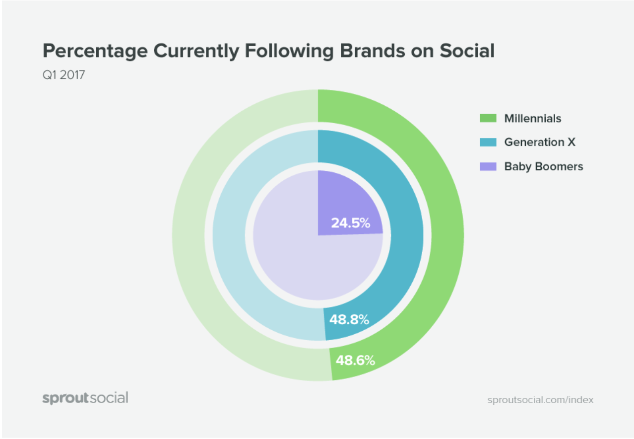 which generations are following brands on social