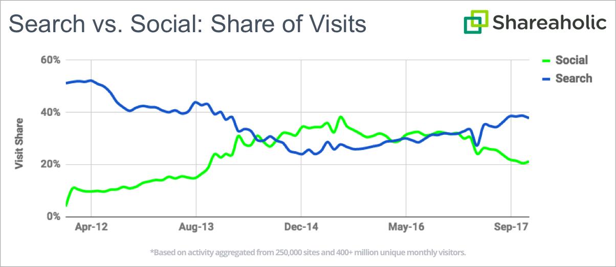 social vs search referral traffic