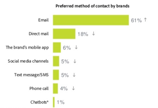 preferred method to contact brands