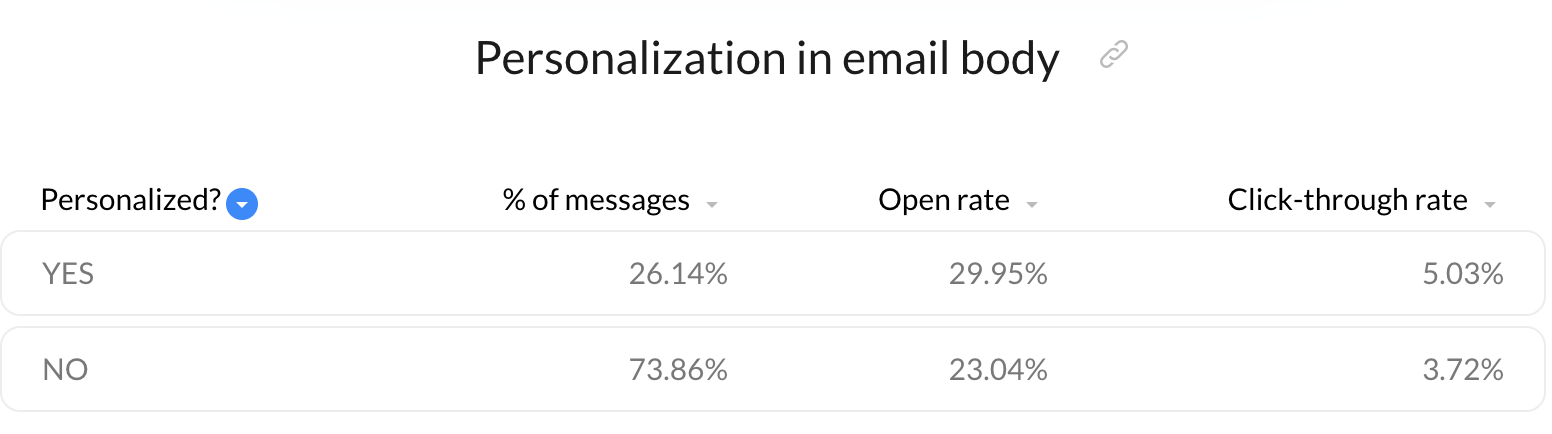 benefits of personalization in email body