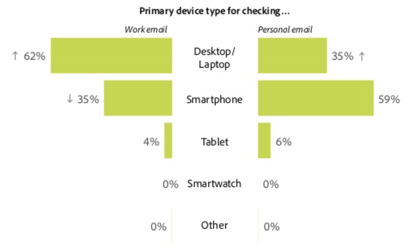 devices used for checking work and personal email