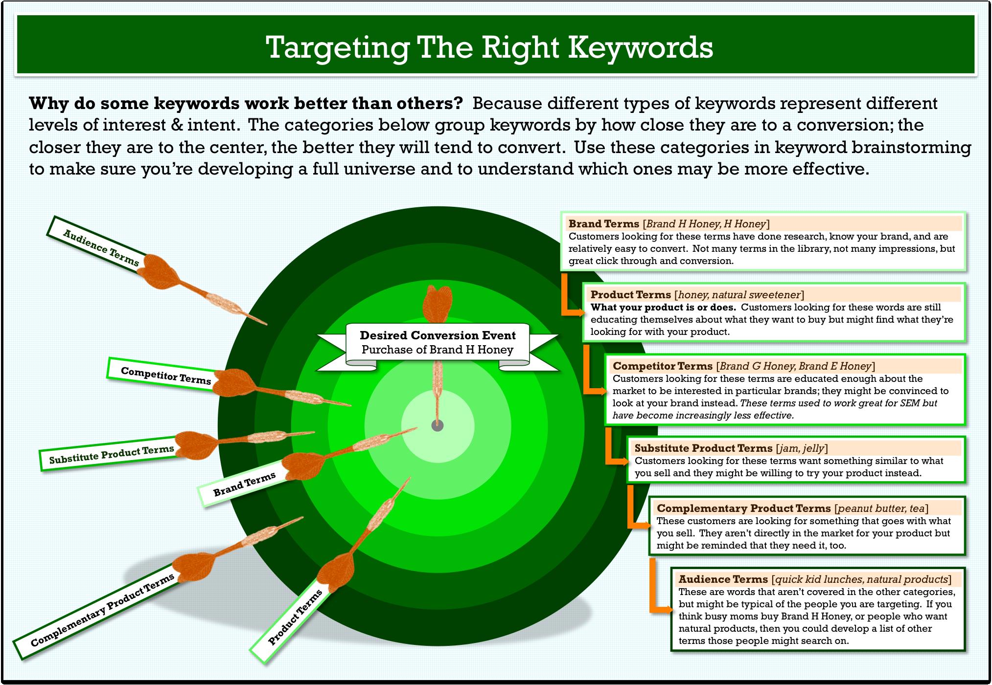keyword research target model