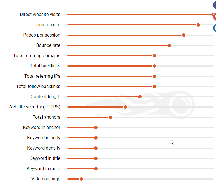 backlinks in ranking factors