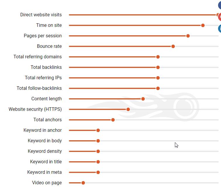 backlinks in ranking factors