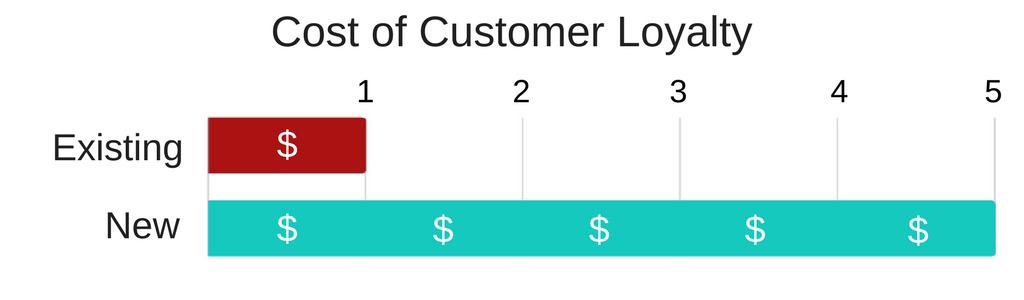 cost of customer loyalty