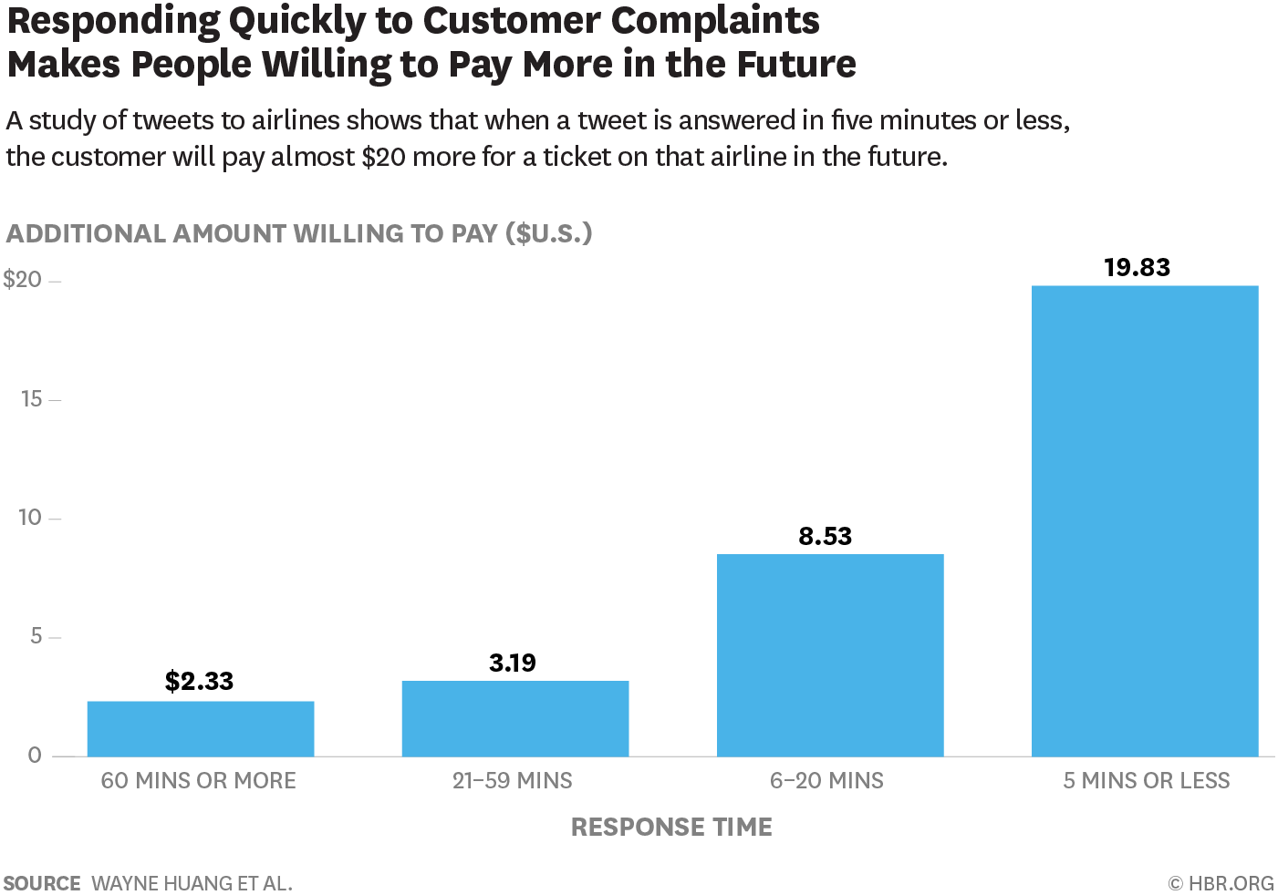 responding quickly makes customers want to pay more