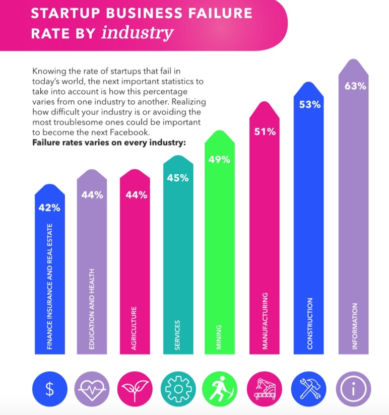 startup business failure rate by industry
