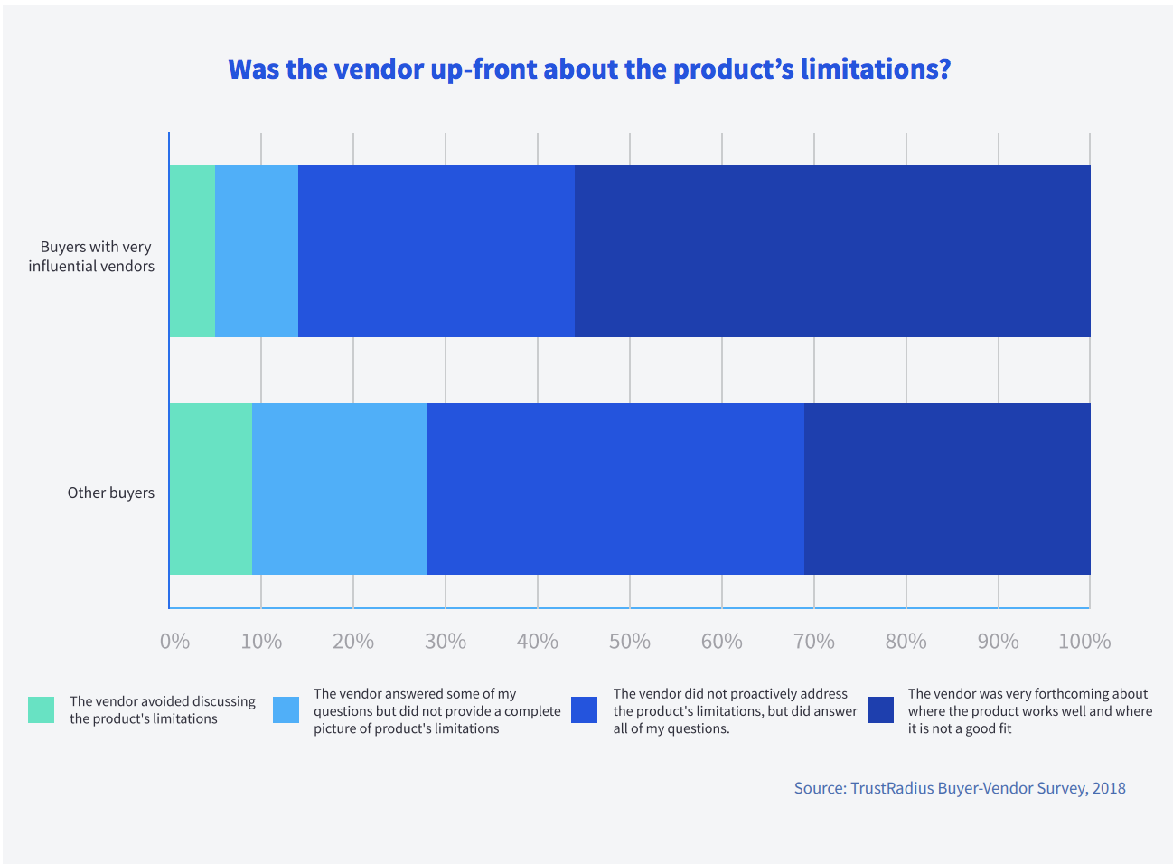 product limitations mentioned in sales