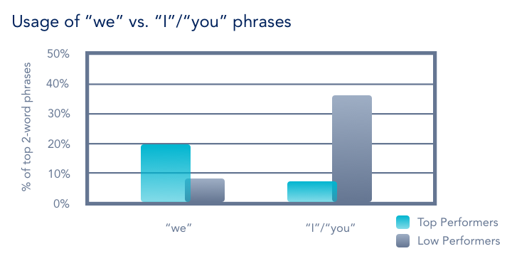 usage of we i you in sales