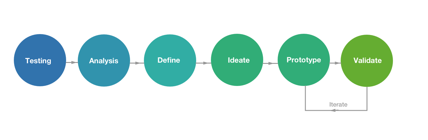 design process flow