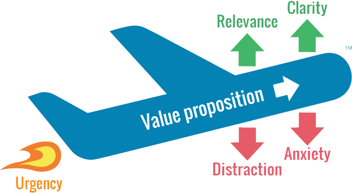 value proposition plane