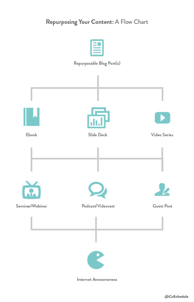 repurposing content flow chat