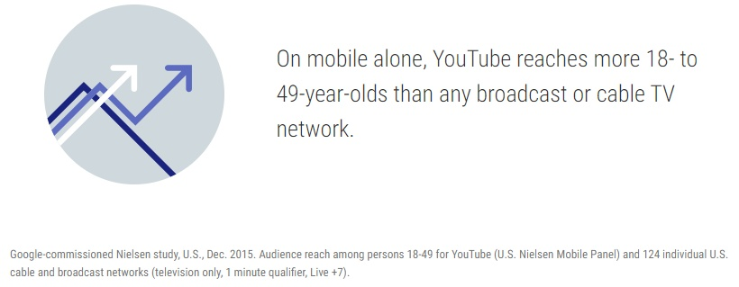 youtube 18-49 age demographic reaches more than network or broadcast television