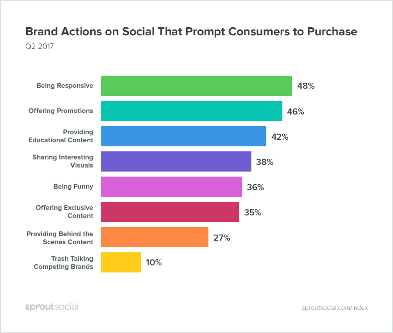 brand actions that promote purchases