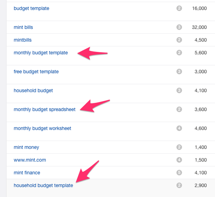 mint keyword traffic