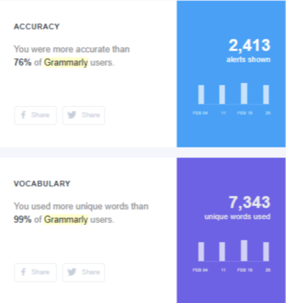accuracy and vocabulary on grammarly