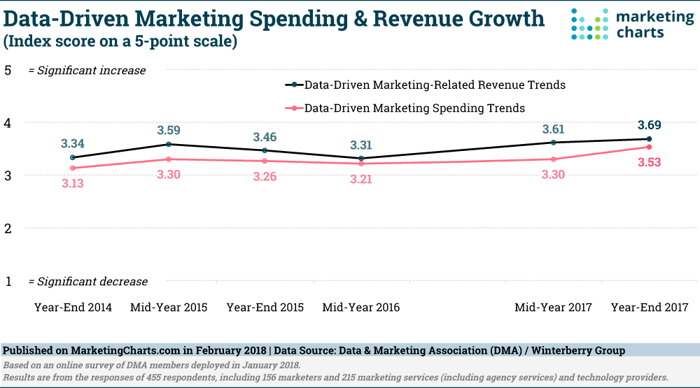 data driven marketing spending and revenue growth