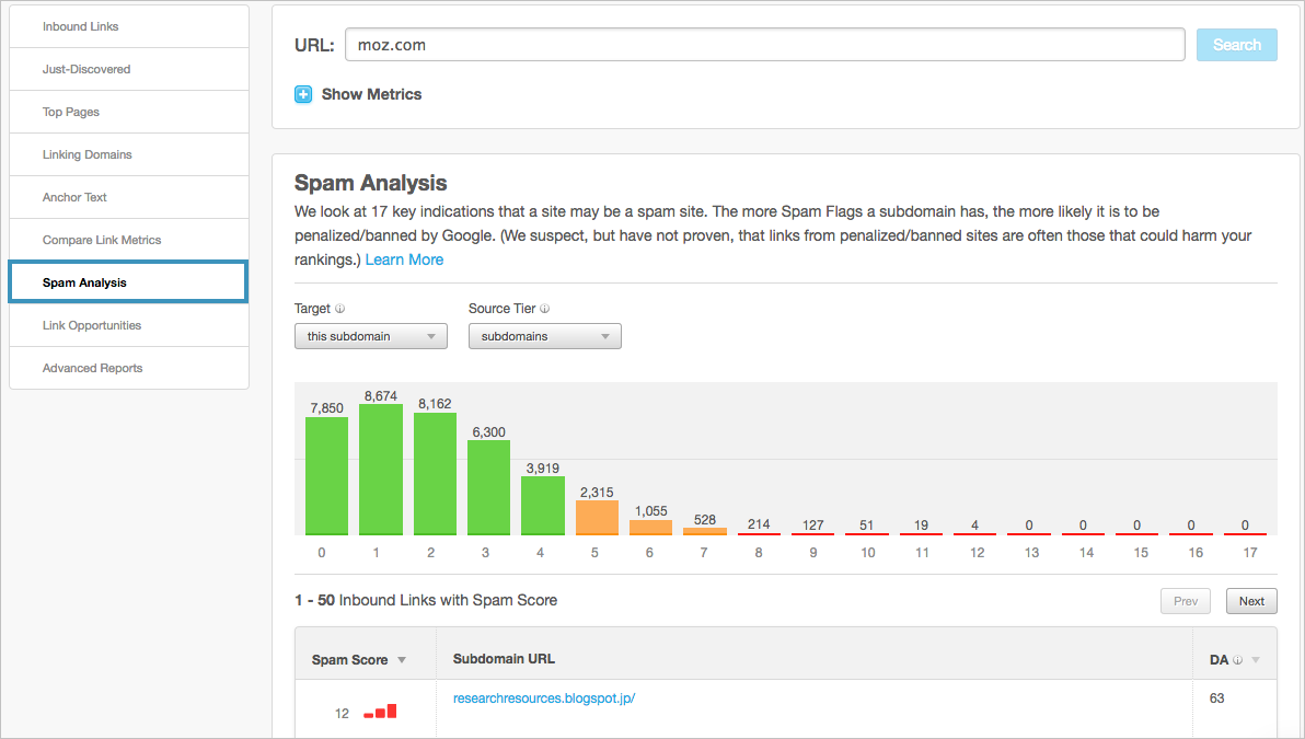 moz spam analysis tool