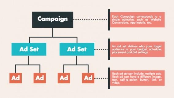 ab testing ad sets