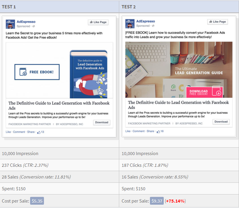 adespresso facebook ad tests