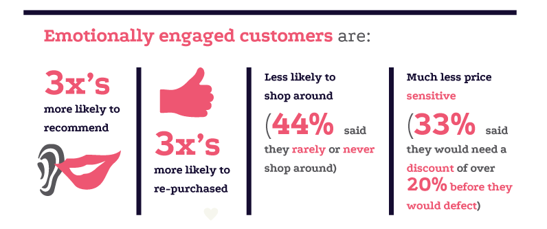 emotionally engaged customers