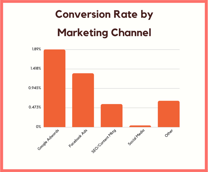 conversion rate by channel