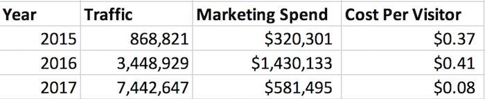 marketing spend neil patel