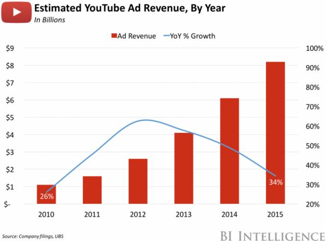 estimated youtube ad revenue