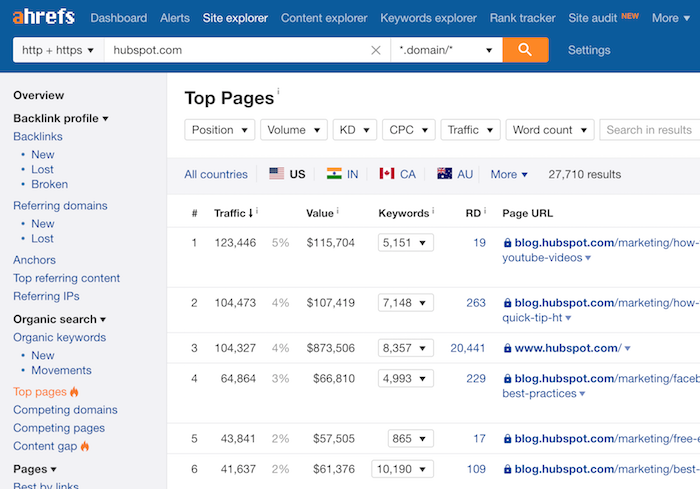 hubspot top pages