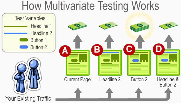 how multivariate testing works