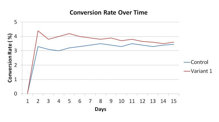 conversion rate over time