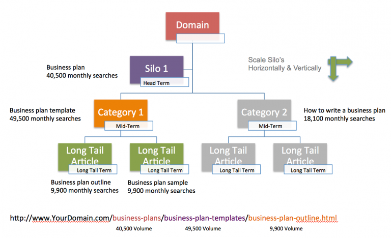 provide value in site architecture
