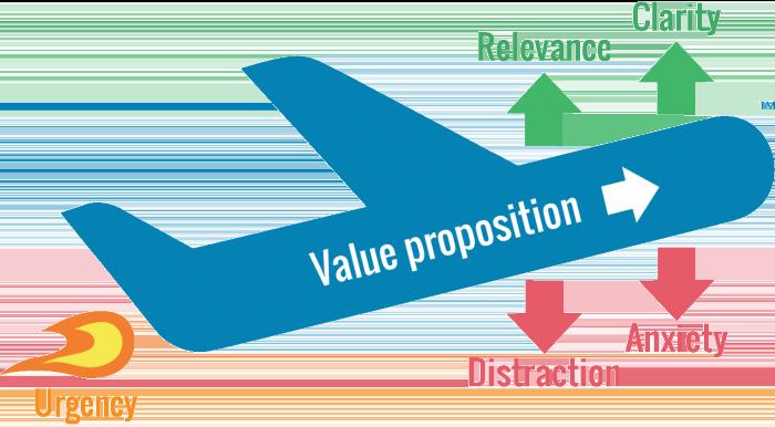 value proposition plane