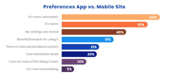 site vs app