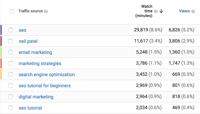 youtube brand queries