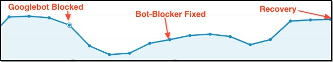 Googlebot Blocked SEO Recovery