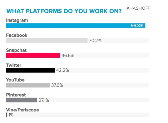 pick a platform